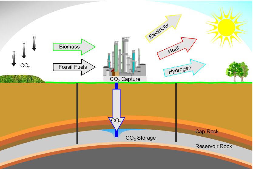 Cùng khám phá công nghệ CCS thu hồi và lưu trữ khí Cacbon